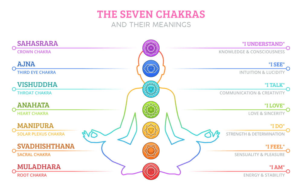 Advanced Chakra training
